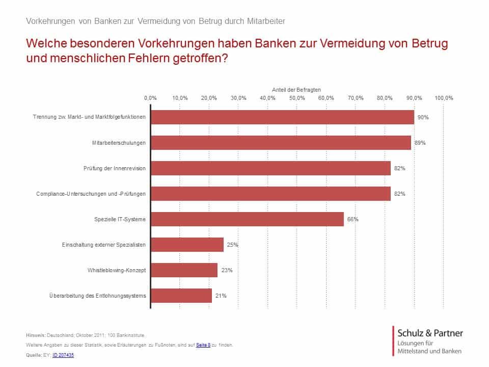 Präventionsmassnahmen Banken gegen Compliance-Verstösse - Studie Compliance 2015 - Schulz & Partner