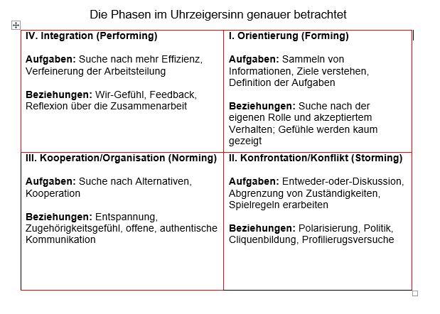 Teams fuehren - Fuehrungstechniken - S&P Seminare