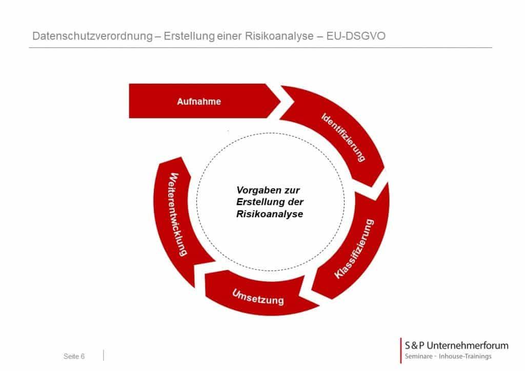 Seminar Datenschutz - Management in der Pflicht
