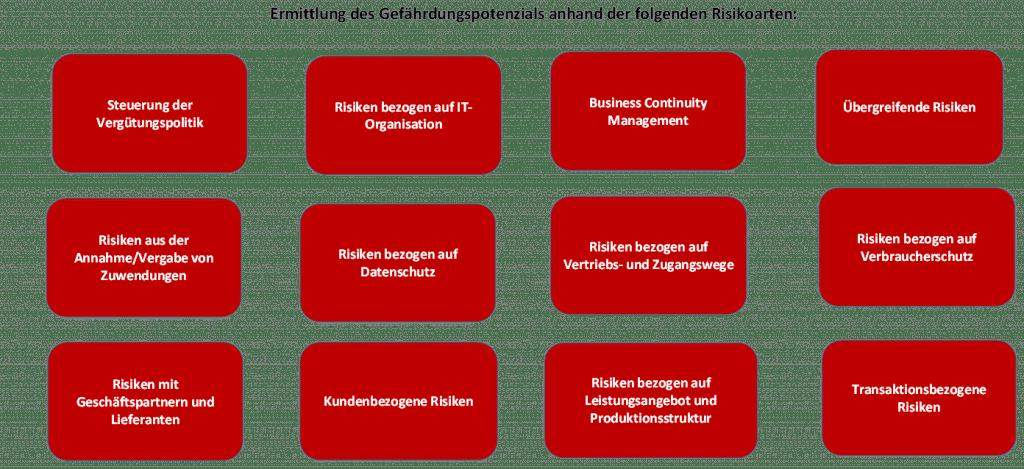 S+P Tool: Compliance Management im Unternehmen