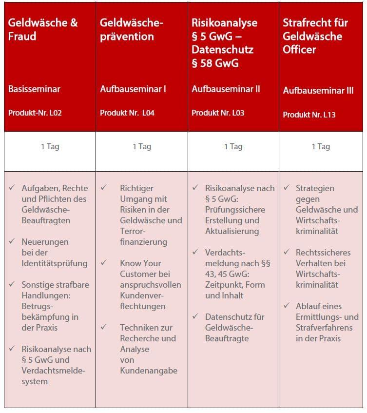 Zertifizierter Geldwäsche-Beauftragter (S+amp;P)