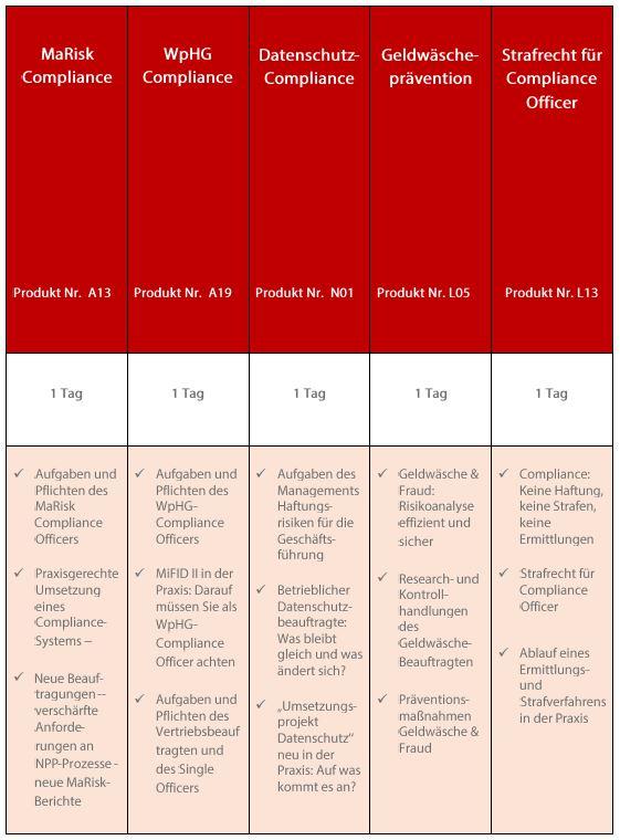 Zertifizierter WpHG- / MaRisk-Compliance Officer - Jetzt online buchen