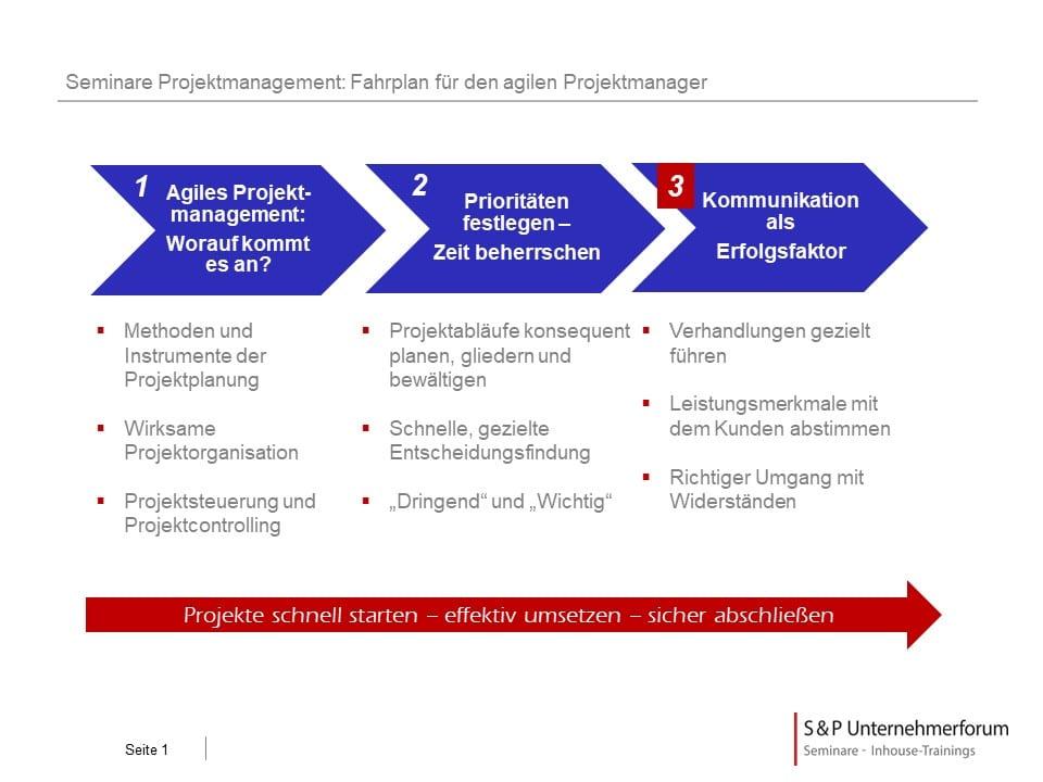 Projektmanagement Basis-Seminar