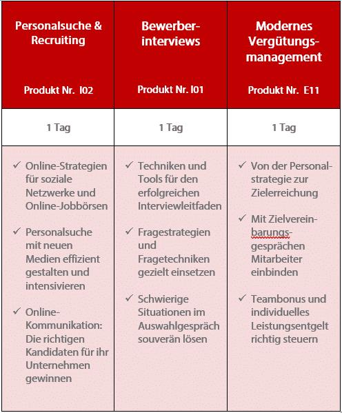 Zertifizierter HR Manager (S+amp;P)