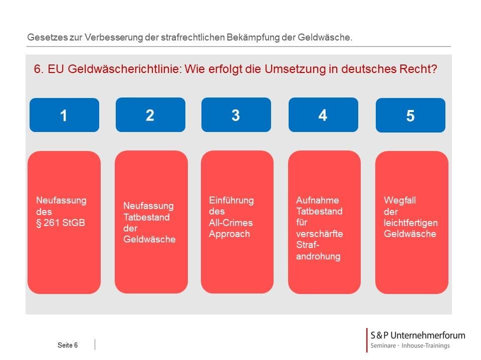 6. EU Geldwäscherichtlinie: Wie erfolgt die Umsetzung in deutsches Recht?
