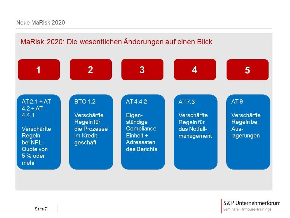 Neue MaRisk 2020: Neue Anforderungen an die Compliance Funktion