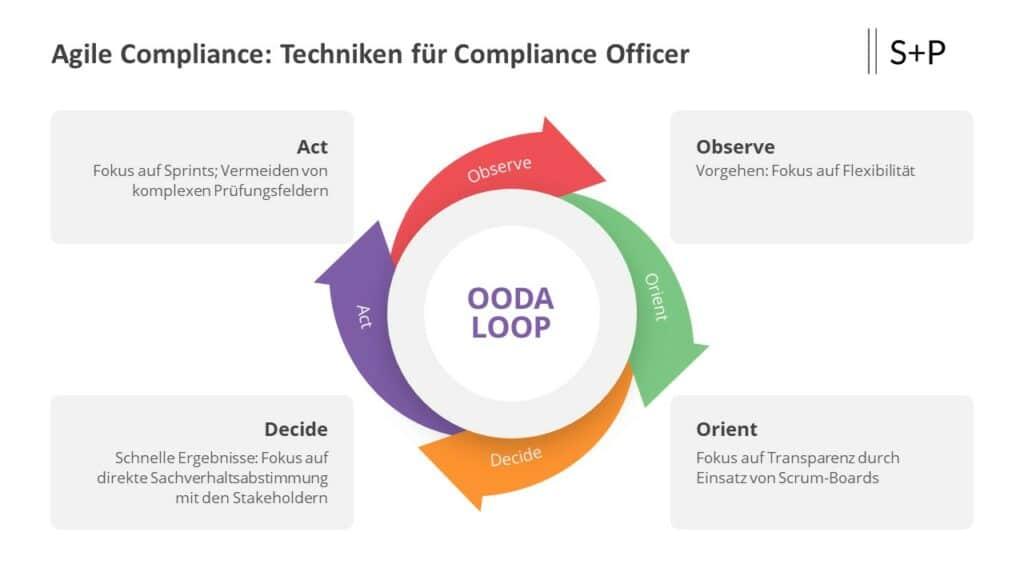 Wann haftet der Compliance Officer?