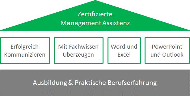 Zertifizierte Management Assistenz - S&P Lehrgang - Jetzt buchen