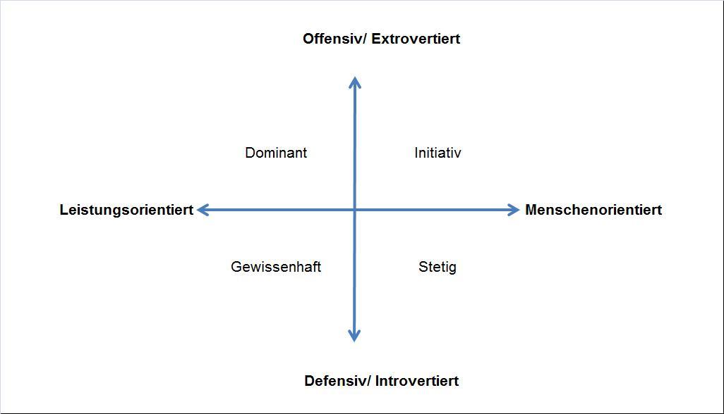 extrovertiert definition