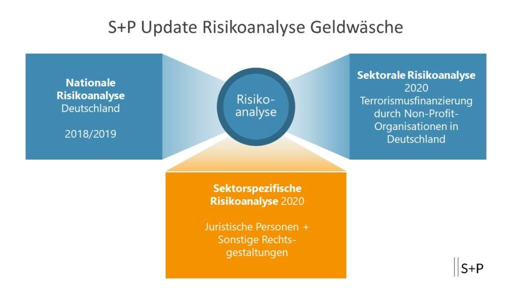 Was passiert nach der Compliance-Risikobewertung?