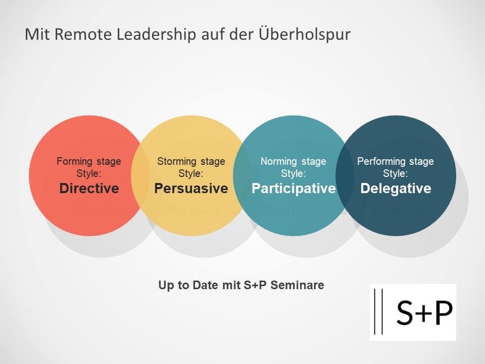 Mit Remote Leadership auf der Überholspur