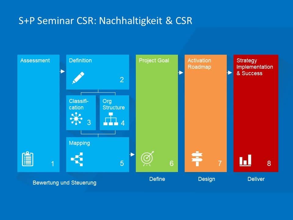 CSR-Reporting: Welche Risiken zu managen?