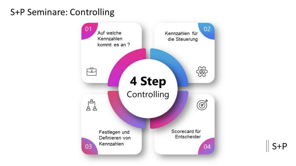 Controlling-Anforderungen an ein Kennzahlensystem