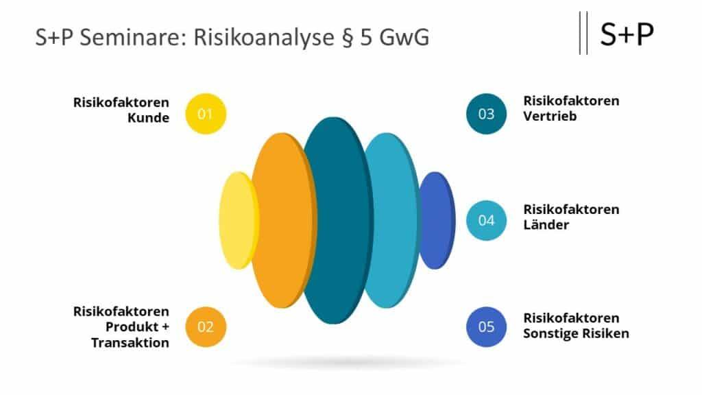 Risikomanagementsystem Geldwäsche
