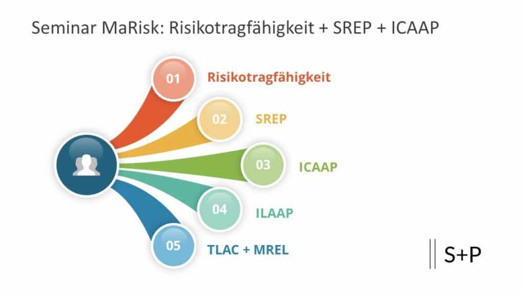 Risikotragfähigkeit - Neuer Leitfaden der BaFin
