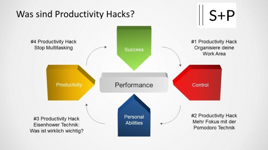 Was sind Productivity Hacks?